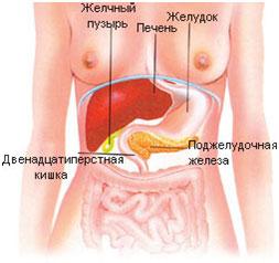 поджелудочной железы воспаление